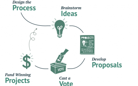How Can We Bring Participatory Budgeting to UNIS