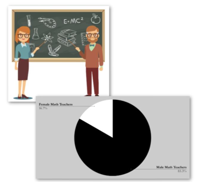 Gender Disparity in the UNIS Math Department